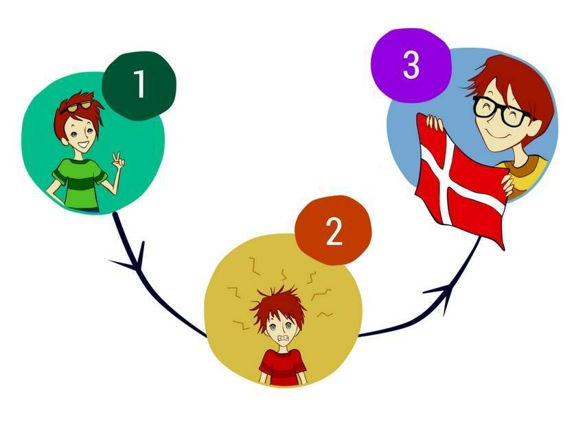 3 phases of culture shock